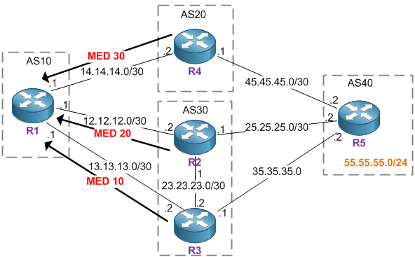 CCIE Blog » Blog Archive » BGP Always-Compare-Med