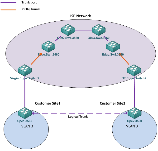 CCIE Blog » Blog Archive » 802 1Q Tunnelling (QinQ)