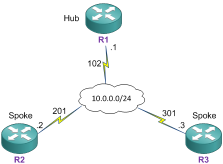 CCIE Blog » Blog Archive » OSPF – Non-broadcast (NBMA) Network