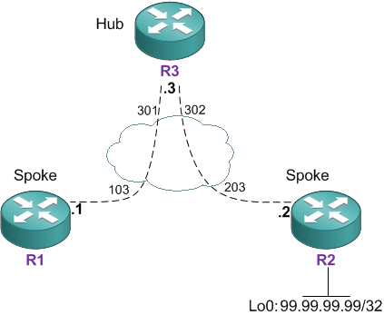 CCIE Blog » Blog Archive » OSPF – Point-To-Multipoint Network