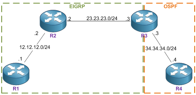 EIGRP - Redisribution Problem