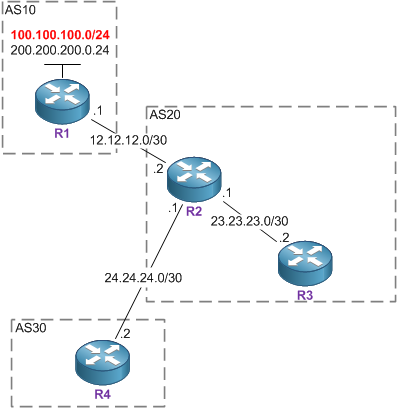 BGP No-Advertise1